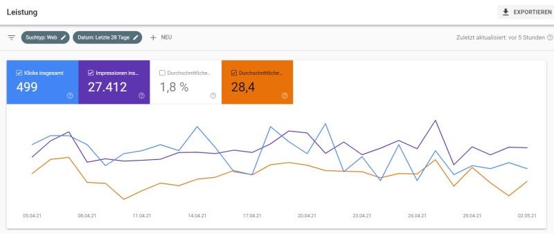 Grafische Ansicht einer Google Analyse nach einer SEO Beratung.